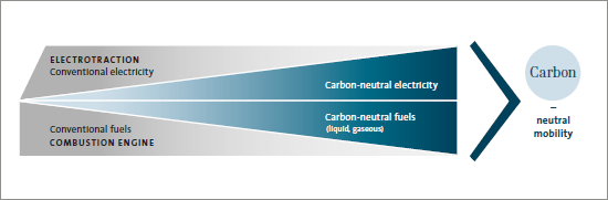The road to carbon-neutral mobility (graphics)