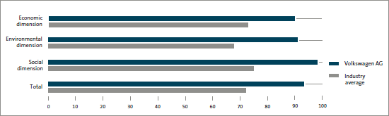 Results of the SAM 2011 assessment (bar chart)